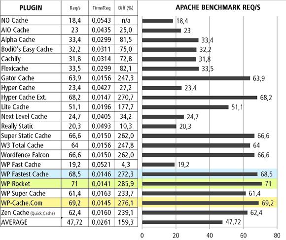 Apache cache resultat